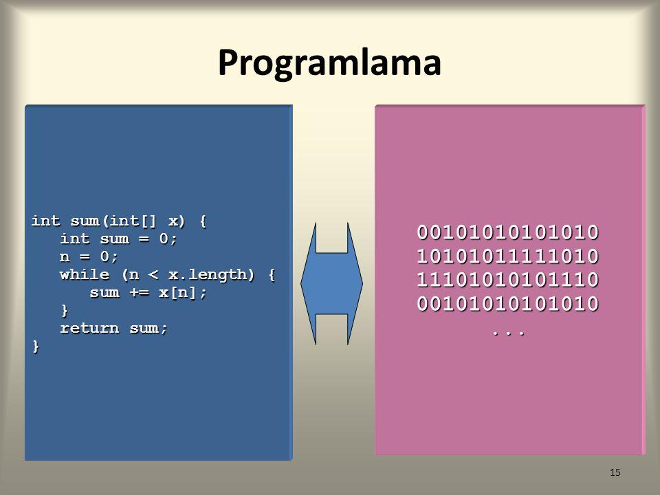 Programlama int sum(int[] x) { int sum = 0; n = 0; while (n < x.length) { sum += x[n]; } return sum;